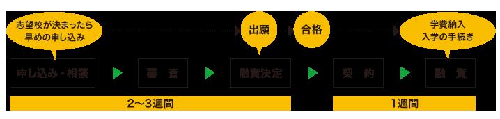 日本政策金融公庫 手続きの流れ