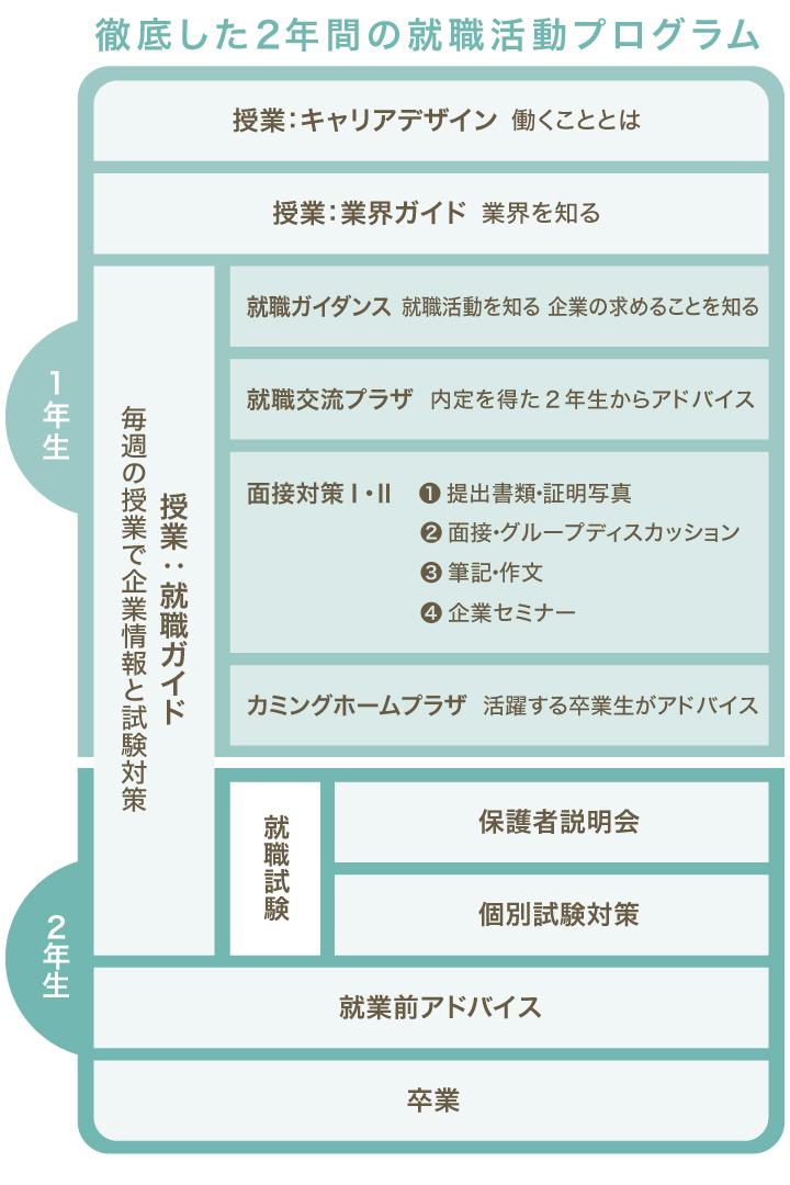shushoku_table